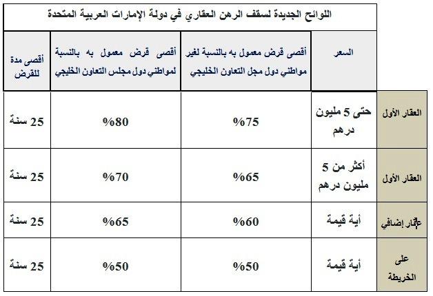 اللوائح الجديدة لسقف الرهن العقاري في دولة الإمارات العربية المتحدة