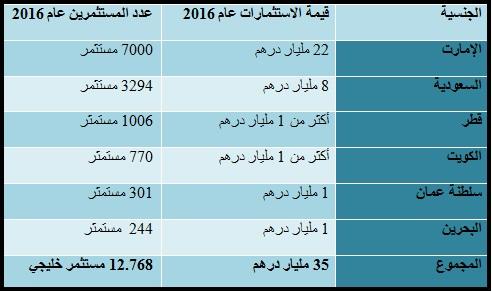 تقرير دائرة الأراضي والأملاك 2016