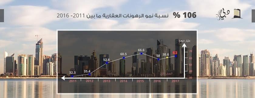 صورة حجم سوق الرهن العقاري في إمارة دبي